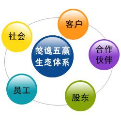 """悠逸""""五赢""""生态体系"""
